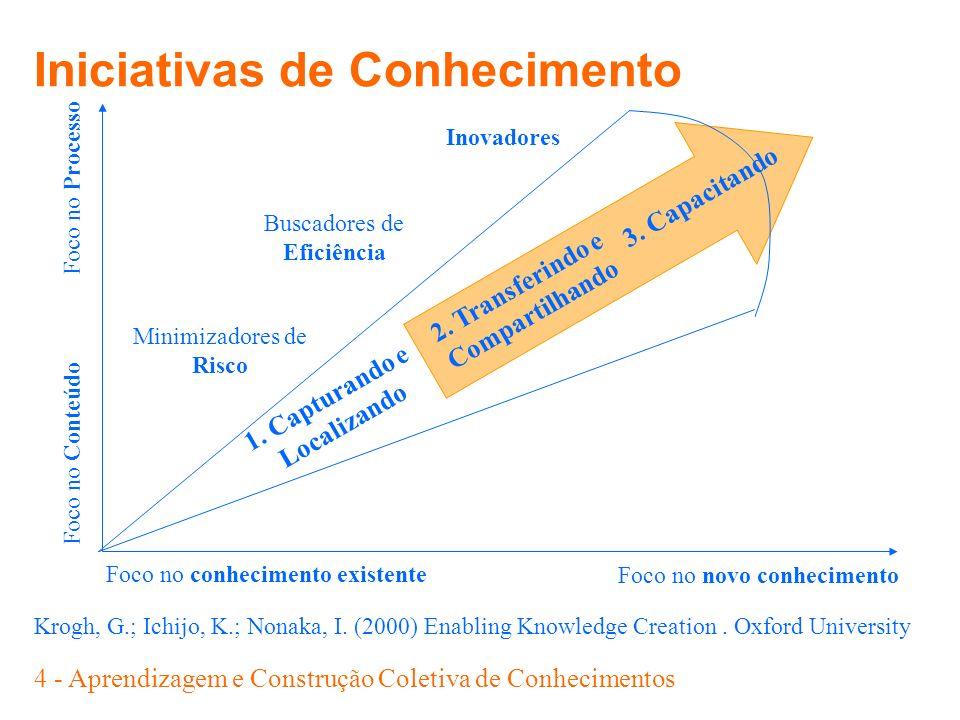 4 - Aprendizagem e Construção Coletiva de Conhecimentos Krogh, G.; Ichijo, K.; Nonaka, I. (2000) Enabling Knowledge Creation. Oxford University Minimi