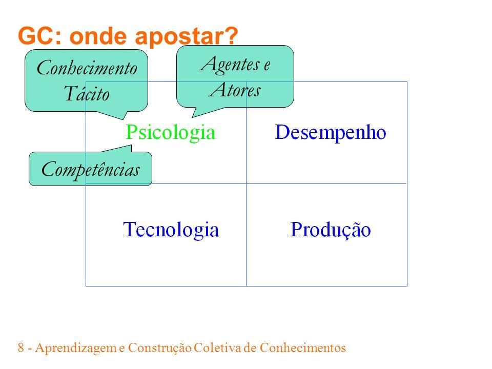 19 - Aprendizagem e Construção Coletiva de Conhecimentos 1.