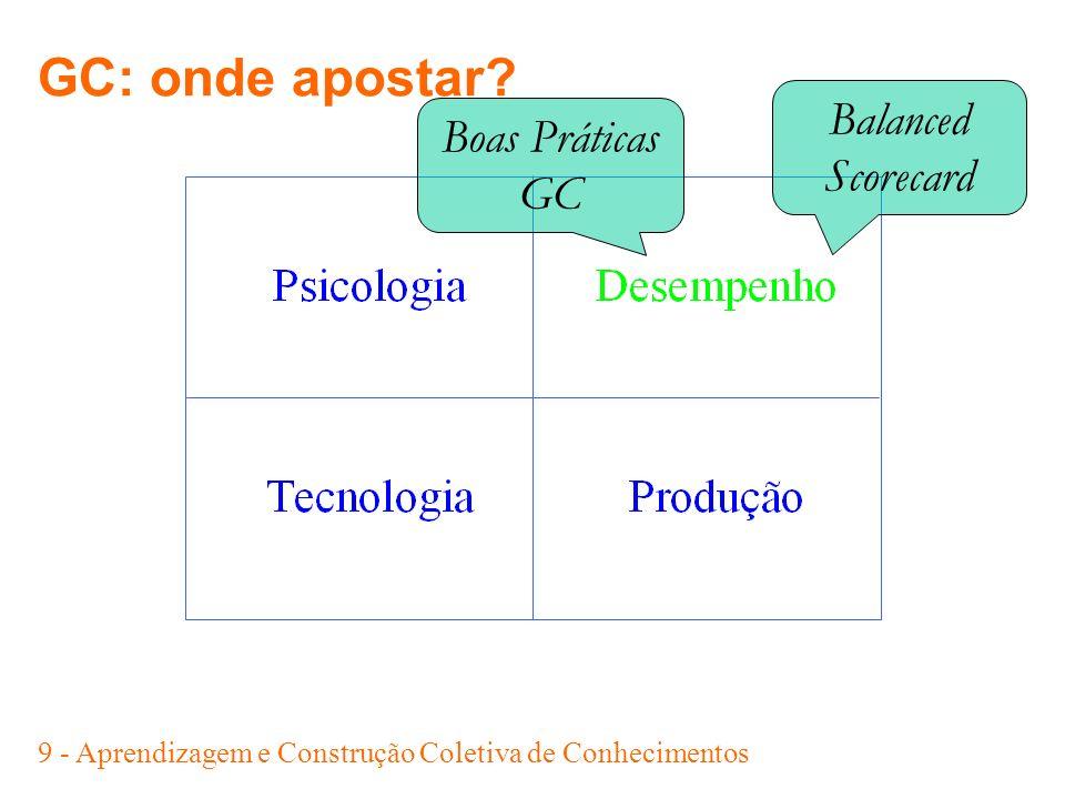 10 - Aprendizagem e Construção Coletiva de Conhecimentos GC: onde apostar.