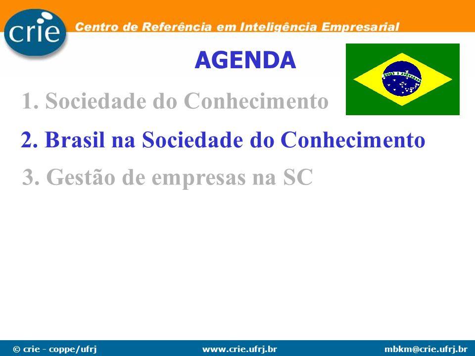 © crie - coppe/ufrjmbkm@crie.ufrj.brwww.crie.ufrj.br AGENDA 1.Sociedade do Conhecimento 2. Brasil na Sociedade do Conhecimento 3. Gestão de empresas n