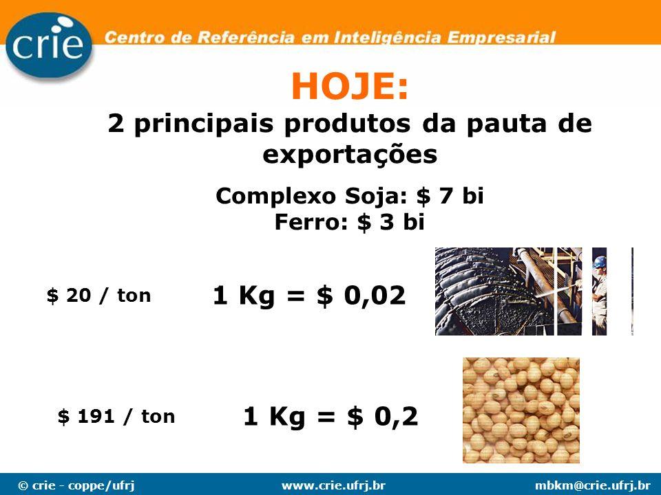 © crie - coppe/ufrjmbkm@crie.ufrj.brwww.crie.ufrj.br 1 Kg = $ 0,02 1 Kg = $ 0,2 $ 20 / ton $ 191 / ton HOJE: 2 principais produtos da pauta de exporta