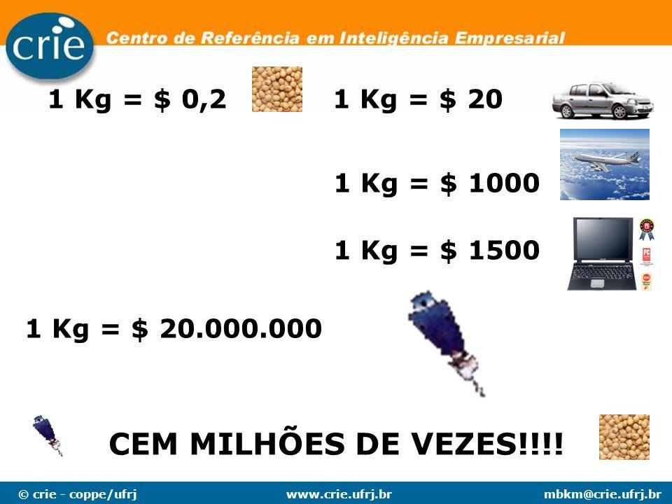 © crie - coppe/ufrjmbkm@crie.ufrj.brwww.crie.ufrj.br 1 Kg = $ 0,21 Kg = $ 20 1 Kg = $ 1000 1 Kg = $ 1500 1 Kg = $ 20.000.000 CEM MILHÕES DE VEZES!!!!