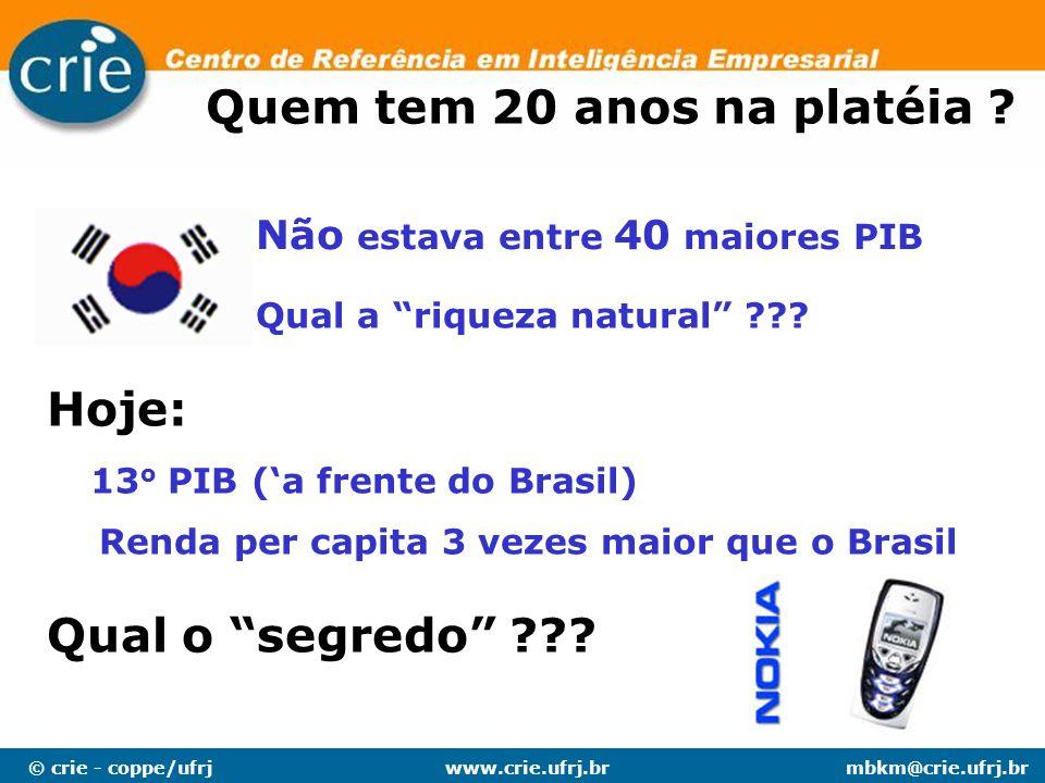 © crie - coppe/ufrjmbkm@crie.ufrj.brwww.crie.ufrj.br 13 o PIB (a frente do Brasil) Quem tem 20 anos na platéia ? Não estava entre 40 maiores PIB Qual