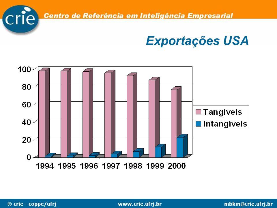 © crie - coppe/ufrjmbkm@crie.ufrj.brwww.crie.ufrj.br Exportações USA