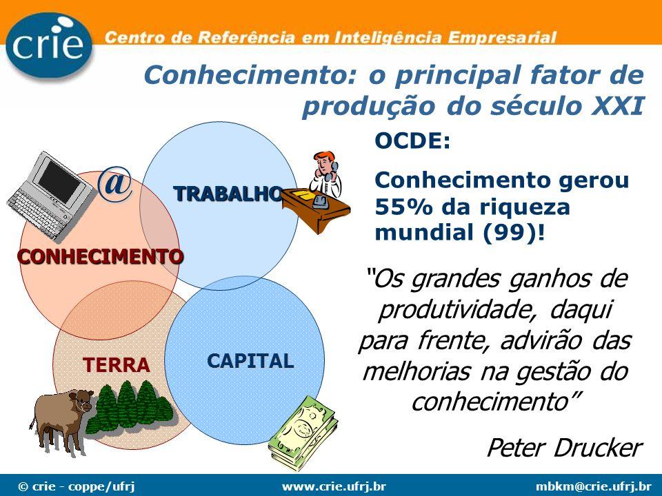 © crie - coppe/ufrjmbkm@crie.ufrj.brwww.crie.ufrj.br TERRA CAPITAL TRABALHO CONHECIMENTO @ Conhecimento: o principal fator de produção do século XXI O
