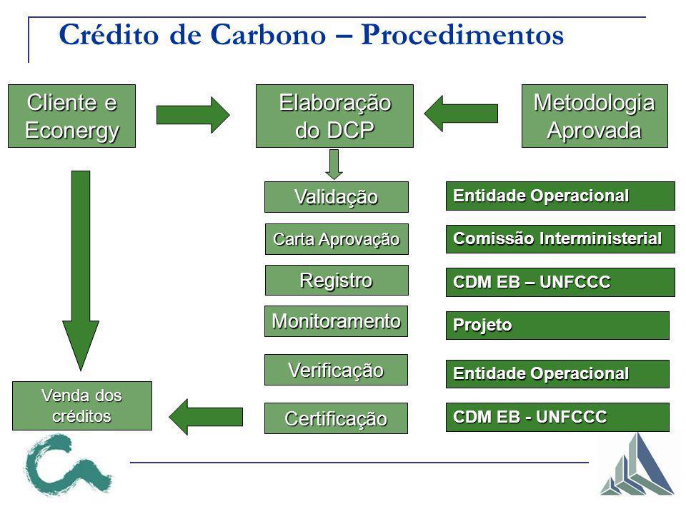 Validação Carta Aprovação Registro Verificação Certificação Entidade Operacional Comissão Interministerial CDM EB – UNFCCC Entidade Operacional CDM EB - UNFCCC Metodologia Aprovada Monitoramento Projeto Venda dos créditos Venda dos créditos Crédito de Carbono – Procedimentos Elaboração do DCP Cliente e Econergy