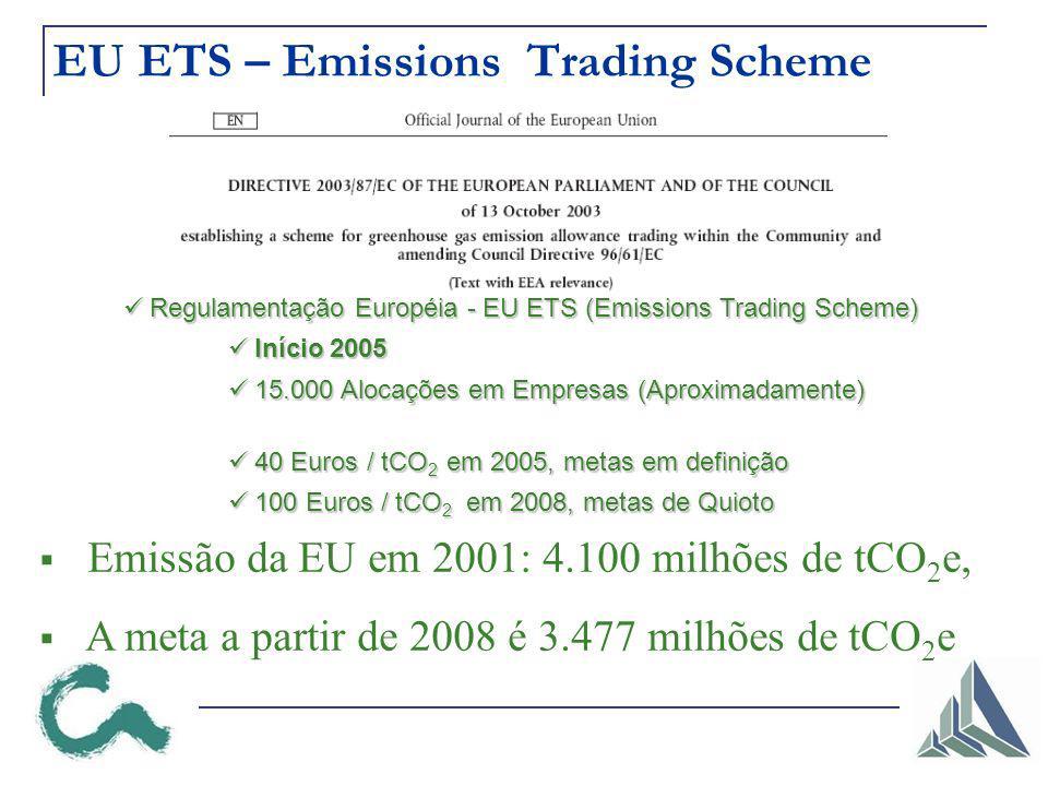 EU ETS – Emissions Trading Scheme Regulamentação Européia - EU ETS (Emissions Trading Scheme) Regulamentação Européia - EU ETS (Emissions Trading Scheme) Início 2005 Início 2005 15.000 Alocações em Empresas (Aproximadamente) 15.000 Alocações em Empresas (Aproximadamente) 40 Euros / tCO 2 em 2005, metas em definição 40 Euros / tCO 2 em 2005, metas em definição 100 Euros / tCO 2 em 2008, metas de Quioto 100 Euros / tCO 2 em 2008, metas de Quioto Emissão da EU em 2001: 4.100 milhões de tCO 2 e, A meta a partir de 2008 é 3.477 milhões de tCO 2 e