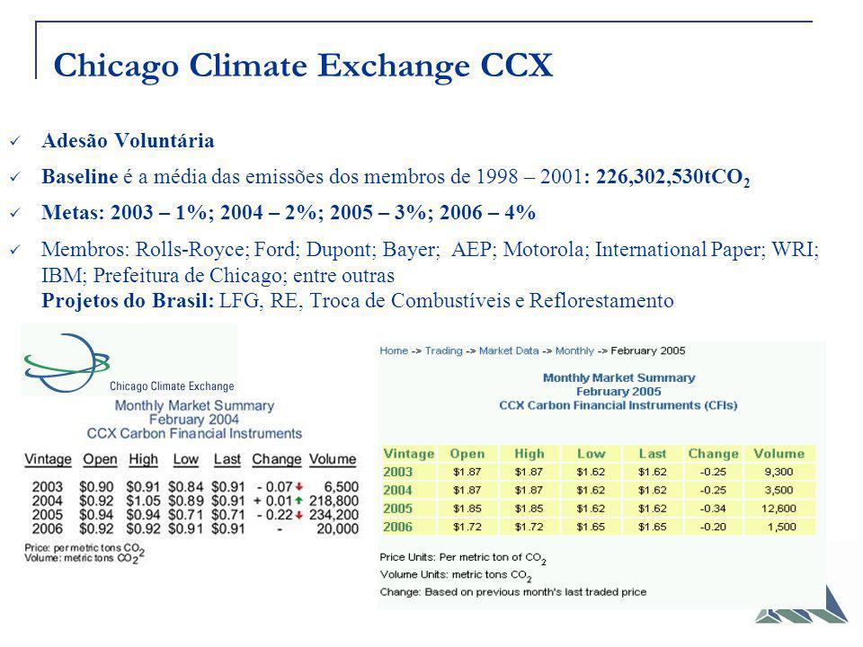 Chicago Climate Exchange CCX Adesão Voluntária Baseline é a média das emissões dos membros de 1998 – 2001: 226,302,530tCO 2 Metas: 2003 – 1%; 2004 – 2