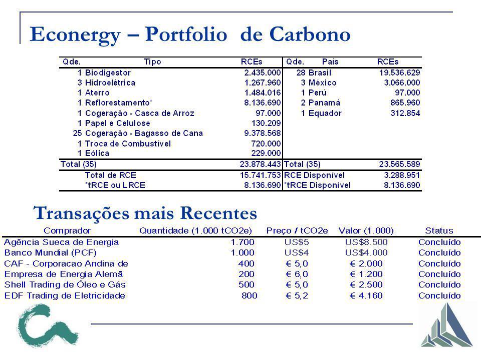 Econergy – Portfolio de Carbono Transações mais Recentes