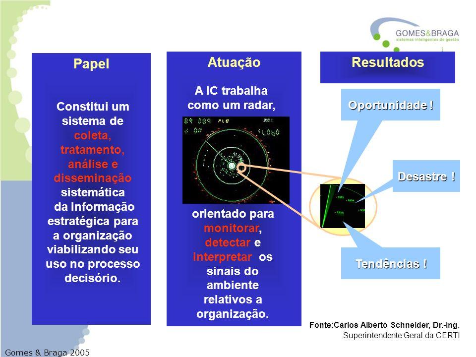 Gomes & Braga 2005 Papel Atuação Constitui um sistema de coleta, tratamento, análise e disseminação sistemática da informação estratégica para a organ