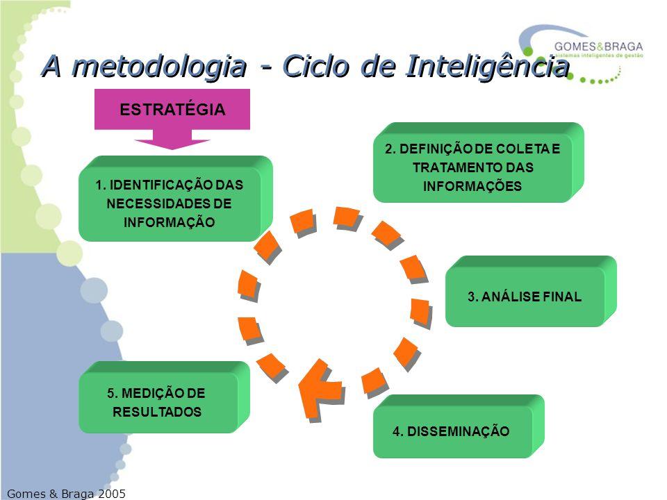 Gomes & Braga 2005 A metodologia - Ciclo de Inteligência 1. IDENTIFICAÇÃO DAS NECESSIDADES DE INFORMAÇÃO 2. DEFINIÇÃO DE COLETA E TRATAMENTO DAS INFOR