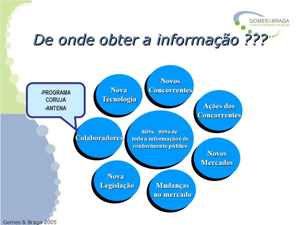 Gomes & Braga 2005 De onde obter a informação ??? NovosConcorrentesNovosConcorrentes 80% - 90% de toda a informação é de conhecimento público 80% - 90