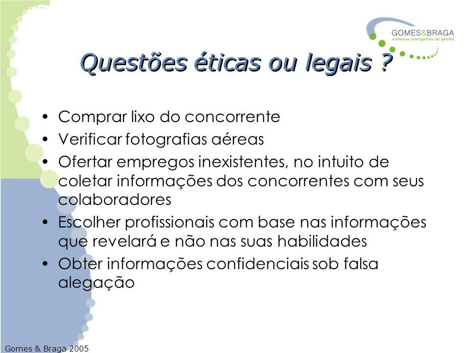 Gomes & Braga 2005 Questões éticas ou legais ? Comprar lixo do concorrente Verificar fotografias aéreas Ofertar empregos inexistentes, no intuito de c
