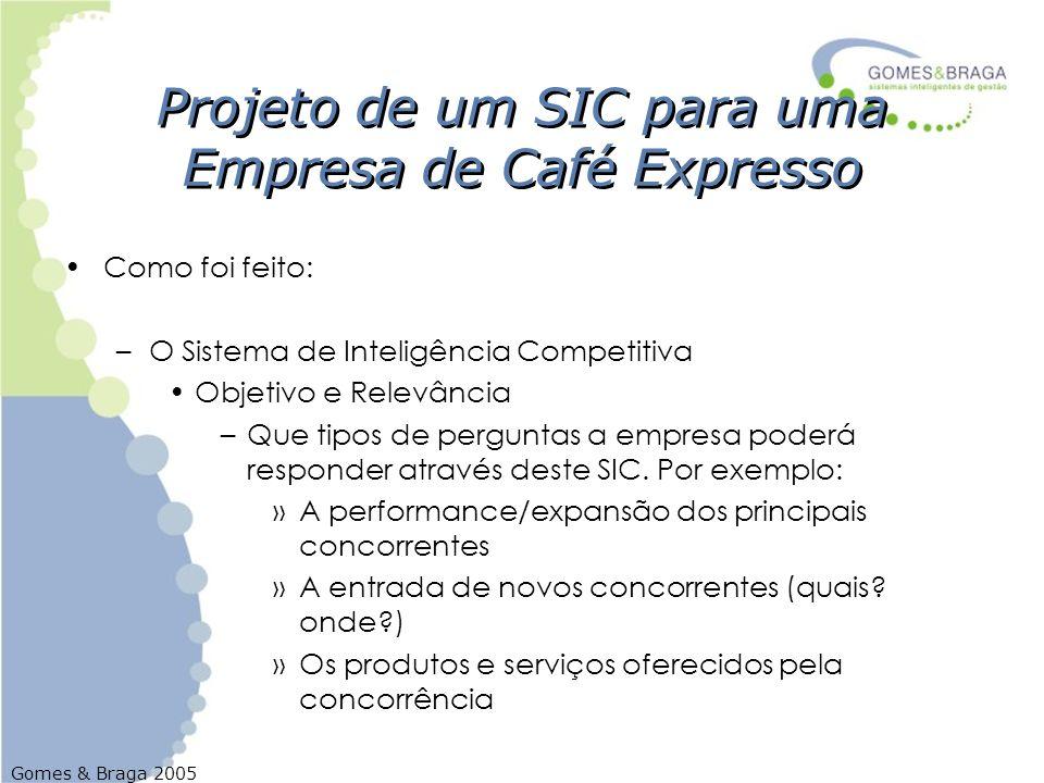 Gomes & Braga 2005 Projeto de um SIC para uma Empresa de Café Expresso Como foi feito: –O Sistema de Inteligência Competitiva Objetivo e Relevância –Q