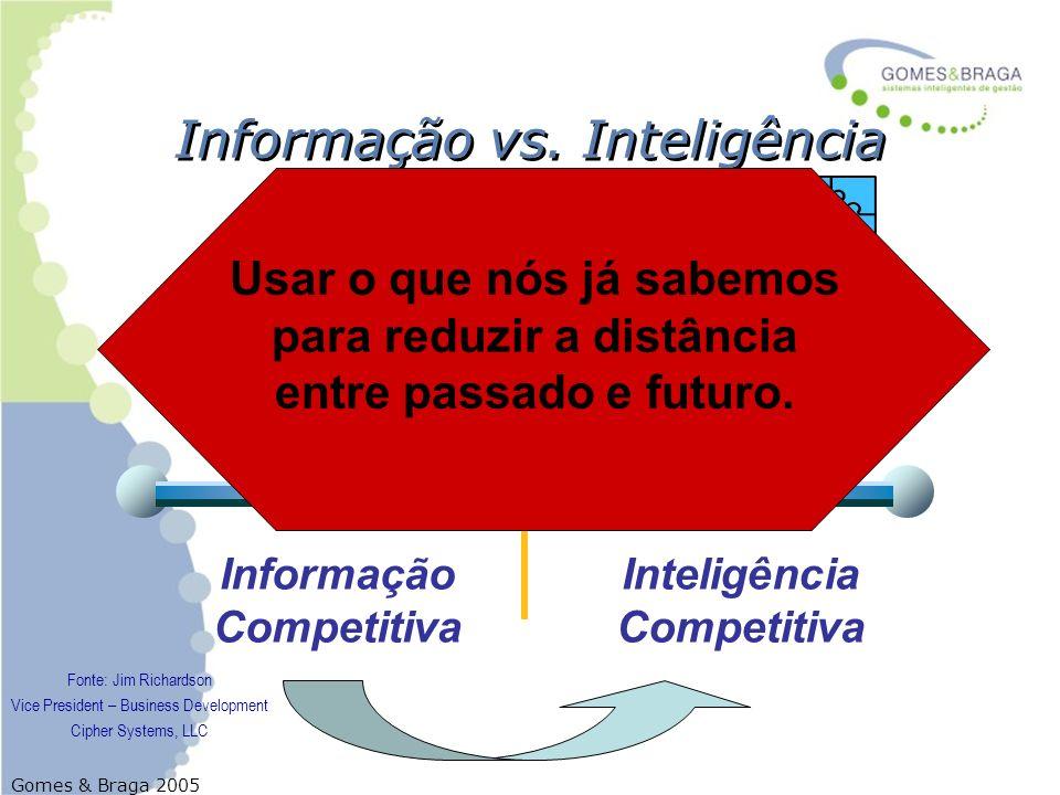 Gomes & Braga 2005 Projeto de um SIC para uma Empresa de Café Expresso Como foi feito: –O Sistema de Inteligência Competitiva Objetivo e Relevância –Que tipos de perguntas a empresa poderá responder através deste SIC.