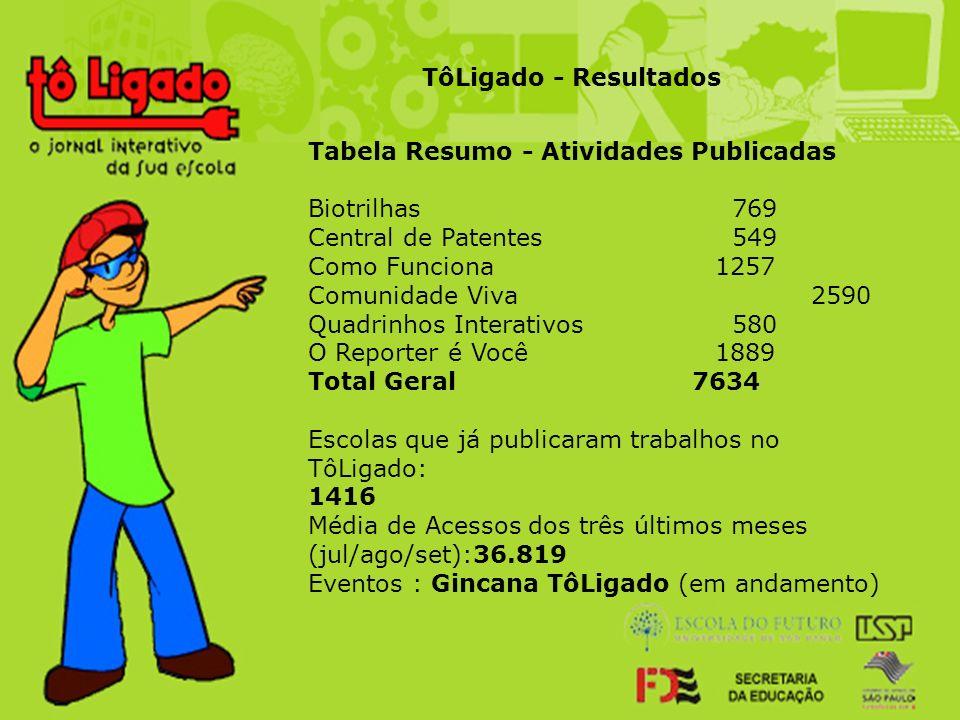 Tabela Resumo - Atividades Publicadas Biotrilhas 769 Central de Patentes 549 Como Funciona 1257 Comunidade Viva 2590 Quadrinhos Interativos 580 O Repo