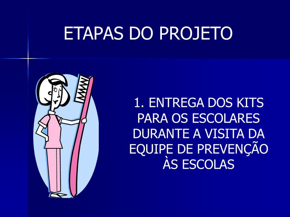 ETAPAS DO PROJETO 1.