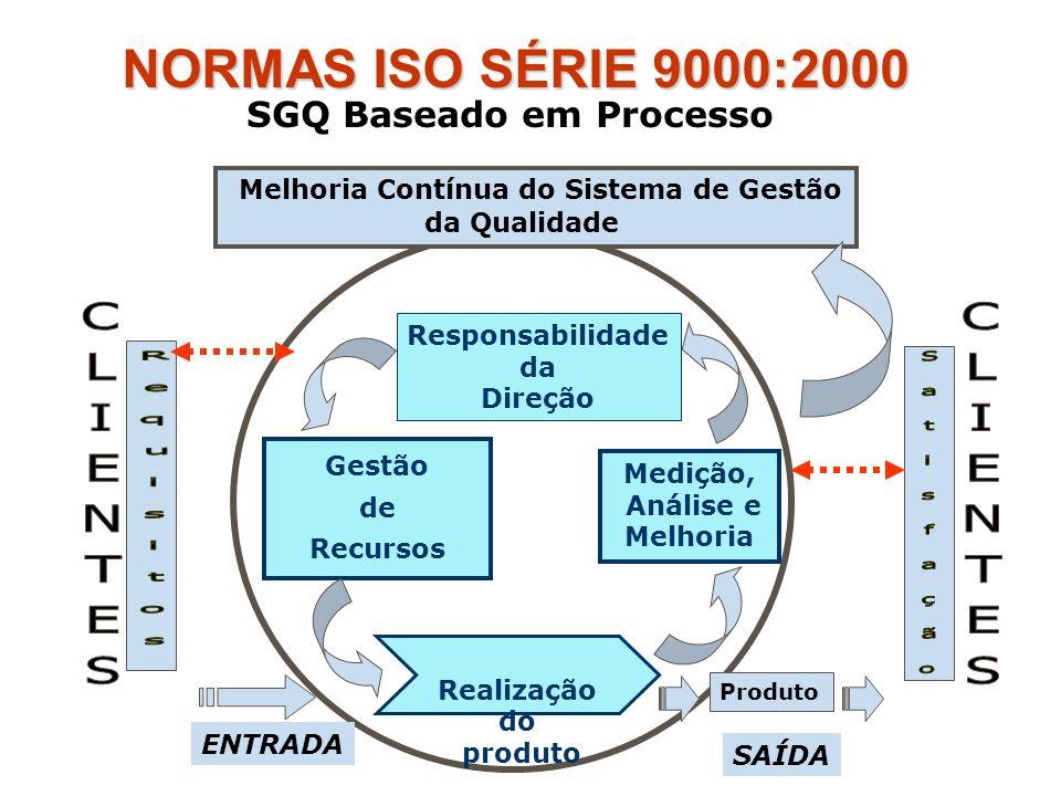 Responsabilidade da Direção Gestão de Recursos Medição, Análise e Melhoria Melhoria Contínua do Sistema de Gestão da Qualidade ENTRADA Produto SAÍDA S