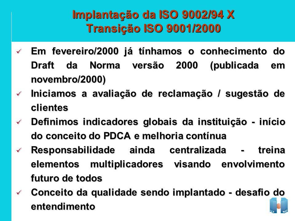 Implantação da ISO 9002/94 X Transição ISO 9001/2000 Em fevereiro/2000 já tínhamos o conhecimento do Draft da Norma versão 2000 (publicada em novembro