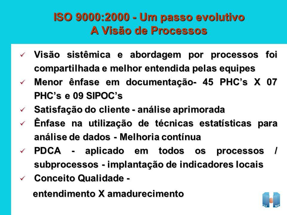 ISO 9000:2000 - Um passo evolutivo A Visão de Processos Visão sistêmica e abordagem por processos foi compartilhada e melhor entendida pelas equipes V
