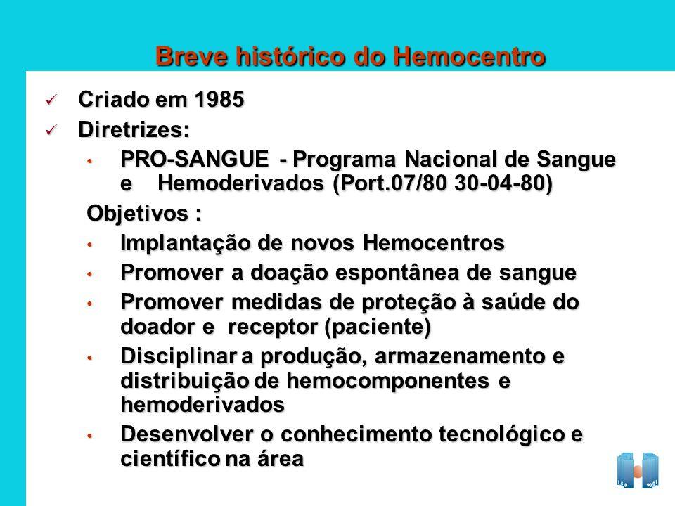 Breve histórico do Hemocentro Criado em 1985 Criado em 1985 Diretrizes: Diretrizes: PRO-SANGUE - Programa Nacional de Sangue e Hemoderivados (Port.07/