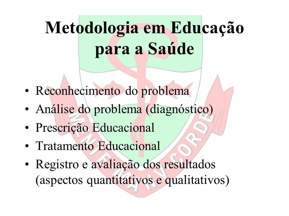 Metodologia em Educação para a Saúde Reconhecimento do problema Análise do problema (diagnóstico) Prescrição Educacional Tratamento Educacional Regist