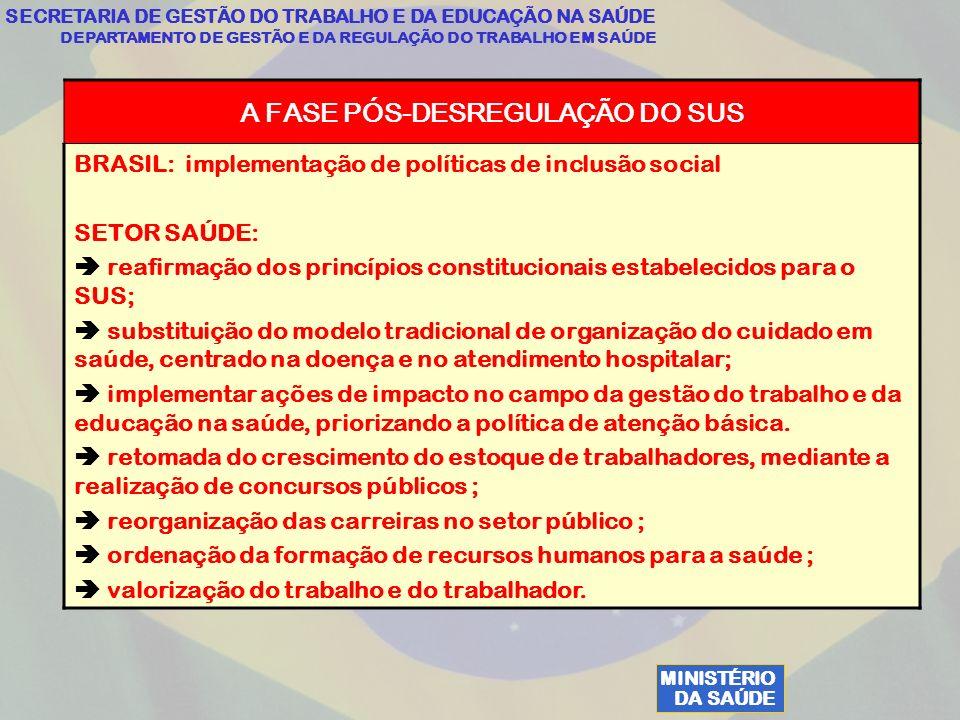 MINISTÉRIO DA SAÚDE SECRETARIA DE GESTÃO DO TRABALHO E DA EDUCAÇÃO NA SAÚDE DEPARTAMENTO DE GESTÃO E DA REGULAÇÃO DO TRABALHO EM SAÚDE A FASE PÓS-DESREGULAÇÃO DO SUS BRASIL: implementação de políticas de inclusão social SETOR SAÚDE: reafirmação dos princípios constitucionais estabelecidos para o SUS; substituição do modelo tradicional de organização do cuidado em saúde, centrado na doença e no atendimento hospitalar; implementar ações de impacto no campo da gestão do trabalho e da educação na saúde, priorizando a política de atenção básica.