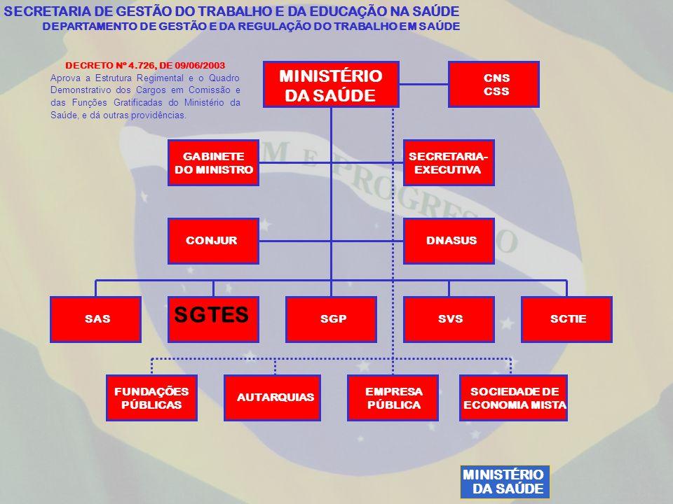 MINISTÉRIO DA SAÚDE SECRETARIA DE GESTÃO DO TRABALHO E DA EDUCAÇÃO NA SAÚDE DEPARTAMENTO DE GESTÃO E DA REGULAÇÃO DO TRABALHO EM SAÚDE MINISTÉRIO DA SAÚDE CNS CSS GABINETE DO MINISTRO SECRETARIA- EXECUTIVA CONJURDNASUS SAS SGTES SGPSVSSCTIE FUNDAÇÕES PÚBLICAS AUTARQUIAS EMPRESA PÚBLICA SOCIEDADE DE ECONOMIA MISTA DECRETO Nº 4.726, DE 09/06/2003 Aprova a Estrutura Regimental e o Quadro Demonstrativo dos Cargos em Comissão e das Funções Gratificadas do Ministério da Saúde, e dá outras providências.