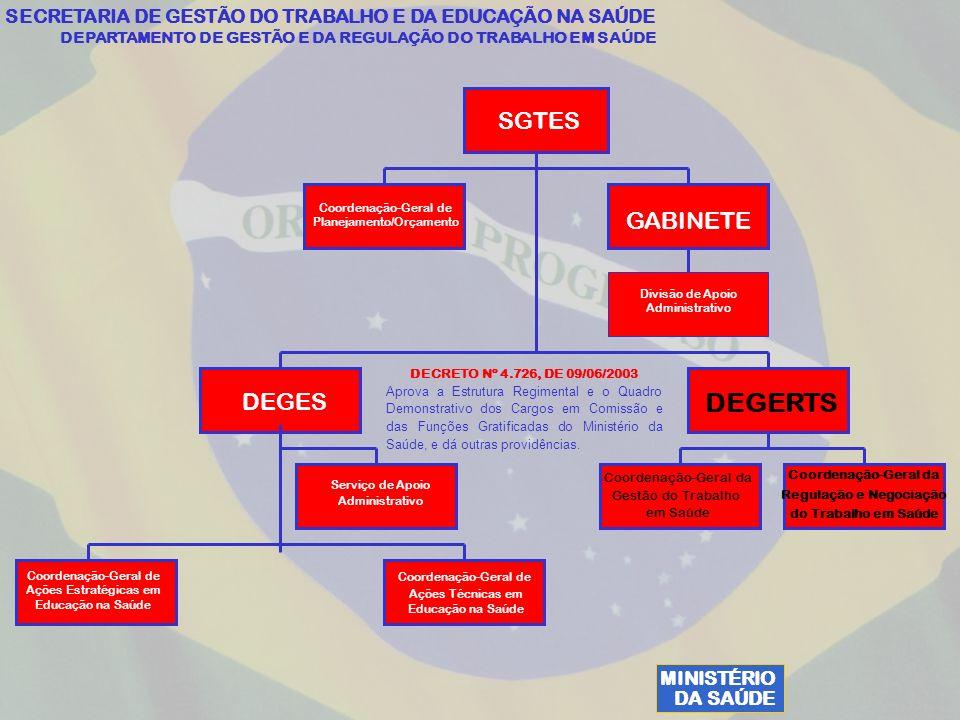 MINISTÉRIO DA SAÚDE SECRETARIA DE GESTÃO DO TRABALHO E DA EDUCAÇÃO NA SAÚDE DEPARTAMENTO DE GESTÃO E DA REGULAÇÃO DO TRABALHO EM SAÚDE Coordenação-Geral de Ações Técnicas em Educação na Saúde SGTES DEGERTS DEGES GABINETE Coordenação-Geral de Planejamento/Orçamento Divisão de Apoio Administrativo Serviço de Apoio Administrativo Coordenação-Geral da Gestão do Trabalho em Saúde Coordenação-Geral da Regulação e Negociação do Trabalho em Saúde Coordenação-Geral de Ações Estratégicas em Educação na Saúde DECRETO Nº 4.726, DE 09/06/2003 Aprova a Estrutura Regimental e o Quadro Demonstrativo dos Cargos em Comissão e das Funções Gratificadas do Ministério da Saúde, e dá outras providências.