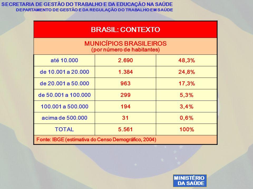 MINISTÉRIO DA SAÚDE SECRETARIA DE GESTÃO DO TRABALHO E DA EDUCAÇÃO NA SAÚDE DEPARTAMENTO DE GESTÃO E DA REGULAÇÃO DO TRABALHO EM SAÚDE BRASIL: CONTEXTO MUNICÍPIOS BRASILEIROS (por número de habitantes) até 10.0002.69048,3% de 10.001 a 20.0001.38424,8% de 20.001 a 50.00096317,3% de 50.001 a 100.0002995,3% 100.001 a 500.0001943,4% acima de 500.000310,6% TOTAL5.561100% Fonte: IBGE (estimativa do Censo Demográfico, 2004)