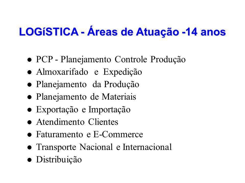 LOGíSTICA - Áreas de Atuação -14 anos PCP - Planejamento Controle Produção Almoxarifado e Expedição Planejamento da Produção Planejamento de Materiais
