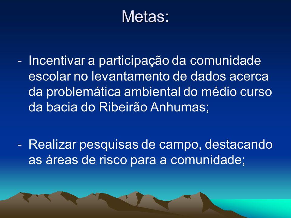 Metas: -Incentivar a participação da comunidade escolar no levantamento de dados acerca da problemática ambiental do médio curso da bacia do Ribeirão