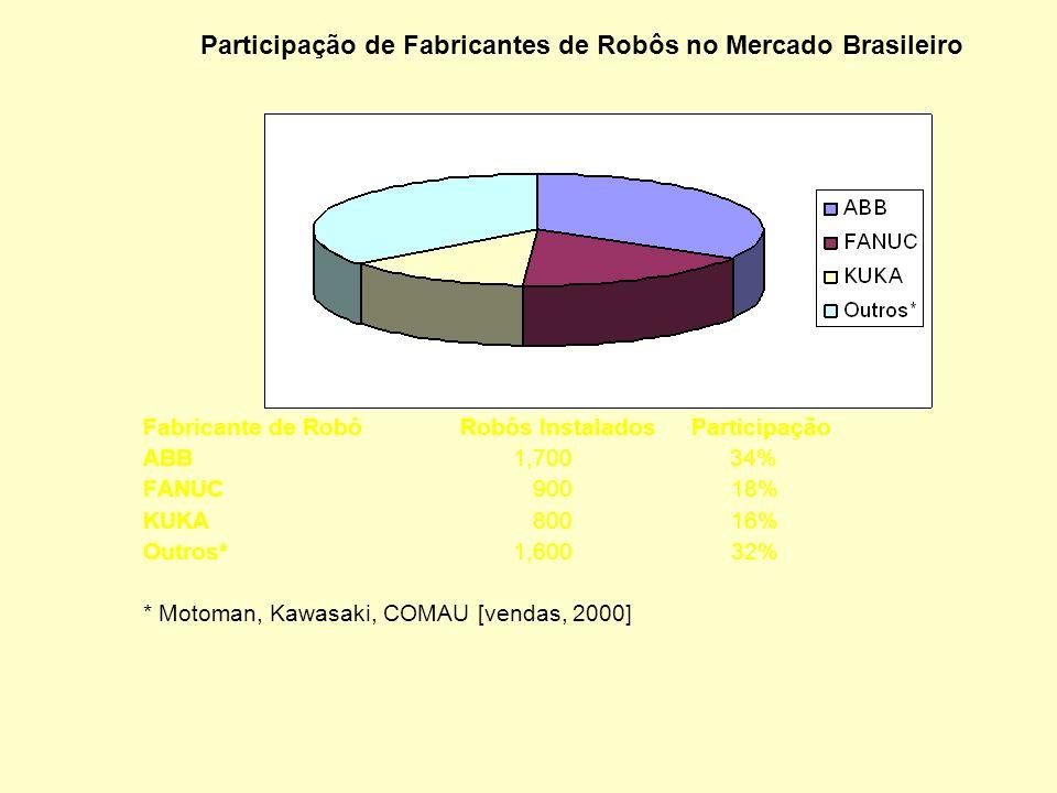 A utilização de Robôs no Brasil Robôs Industriais no Brasil (com 6 eixos) Notas: (a) cerca de 1000 robôs (20% do total) são relacionados a pequenas e