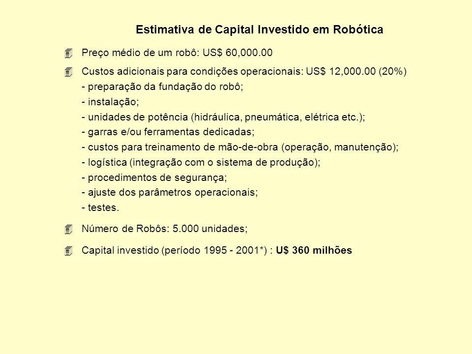 Participação de Fabricantes de Robôs no Mercado Brasileiro Fabricante de RobôRobôs Instalados Participação ABB 1,700 34% FANUC 900 18% KUKA 800 16% Ou