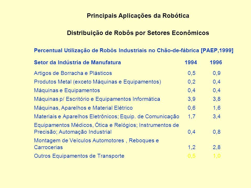 Estimativa de Capital Investido em Robótica 4Preço médio de um robô: US$ 60,000.00 4Custos adicionais para condições operacionais: US$ 12,000.00 (20%)