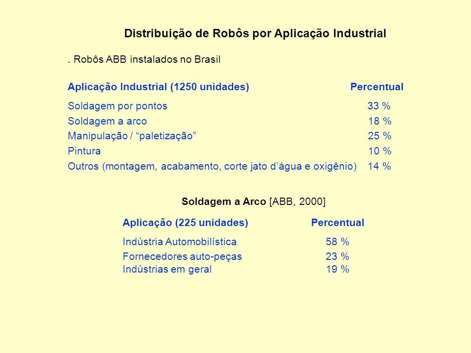 Principais Aplicações da Robótica Distribuição de Robôs por Setores Econômicos Percentual Utilização de Robôs Industriais no Chão-de-fábrica [PAEP,199