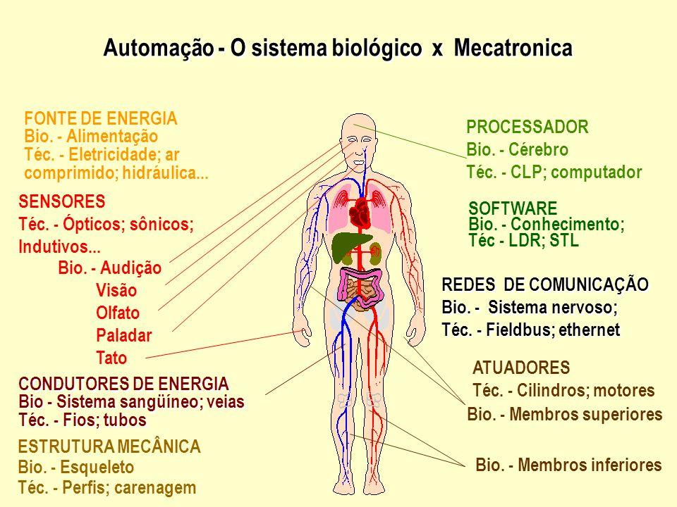EXEMPLOS DE SOCIEDADE AUTOMATIZADA integração de serviços A utilização de Robôs no Brasil Exemplos Aplicações Industriais (robótica) Aplicações Não co