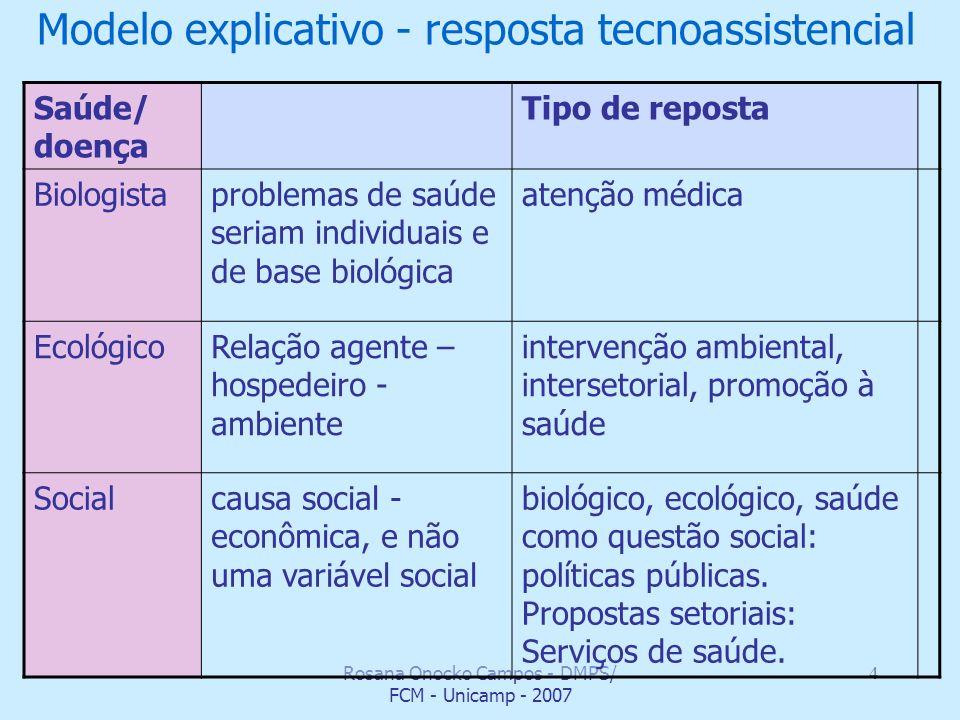 Rosana Onocko Campos - DMPS/ FCM - Unicamp - 2007 4 Modelo explicativo - resposta tecnoassistencial Saúde/ doença Tipo de reposta Biologistaproblemas