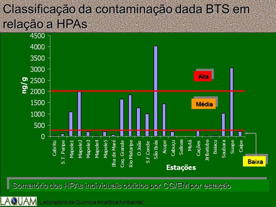 Somatório dos HPAs individuais obtidos por CG/EM por estação Classificação da contaminação dada BTS em relação a HPAs AltaAlta MédiaMédia BaixaBaixa