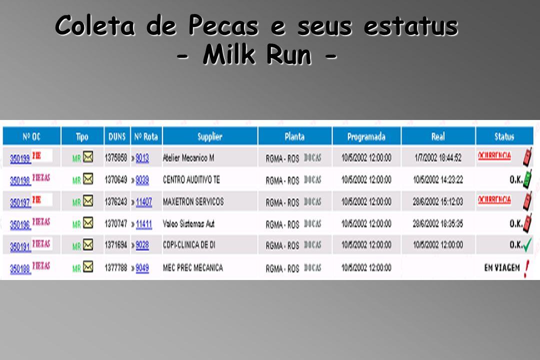 Coleta de Pecas e seus estatus - Milk Run -