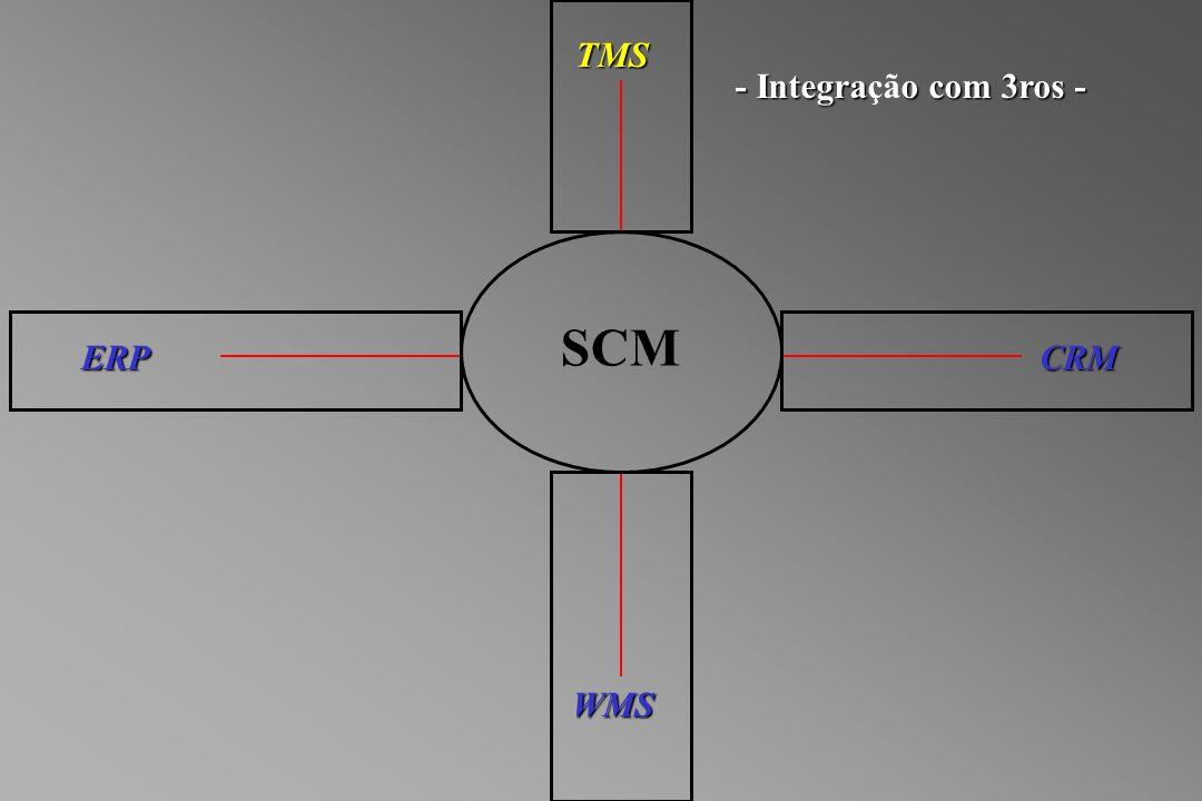 SCM WMS TMS ERPCRM - Integrao com 3ros - - Integração com 3ros -