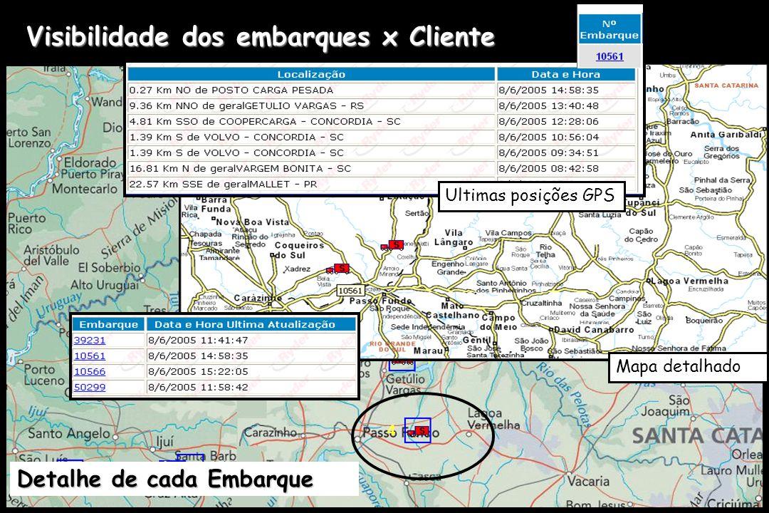 Mapa detalhado Visibilidade dos embarques x Cliente Detalhe de cada Embarque Ultimas posições GPS