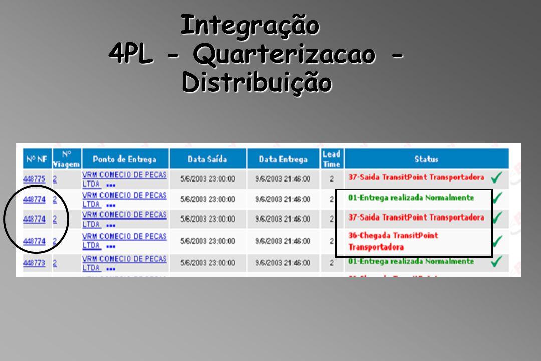 Integração Distribuição