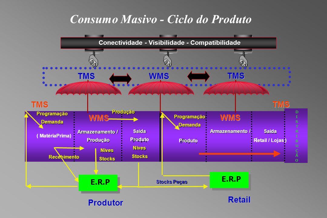 Consumo Masivo - Ciclo do Produto TMS WMS TMS Conectividade - - Visibilidade - - Compatibilidade TMS Produtor TMS Retail ( Matéria Prima) Saída (Peça) Saída Produto E.R.P Recebimento Programação Demanda Programação Demanda Nives Stocks Nives Stocks Produção Nives Stocks Nives Stocks Peças StocksPeças (Peças) Produto Programação Demanda Programação Demanda D I S T R I B U Ç Ã O Armazenamento / Producao Armazenamento / Produção WMS Saída Retail / Lojas ) Saída ( Armazenamento / WMS