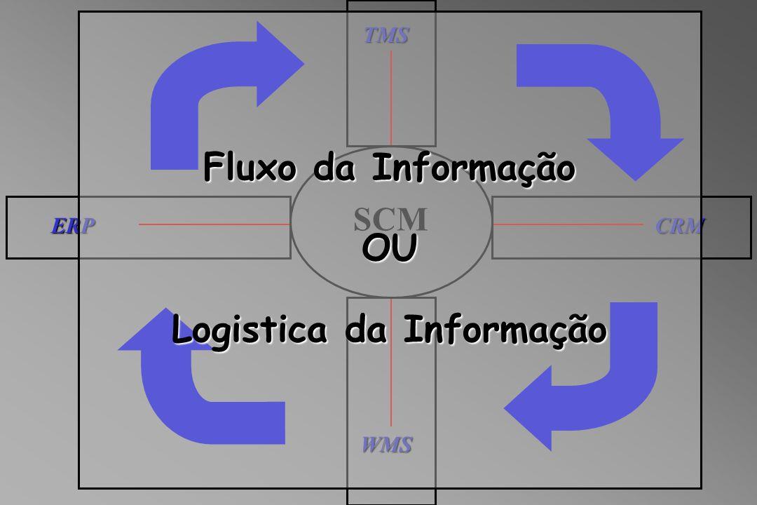 SCM WMS TMS ERPCRM Fluxo da Informação OU Logistica da Informação
