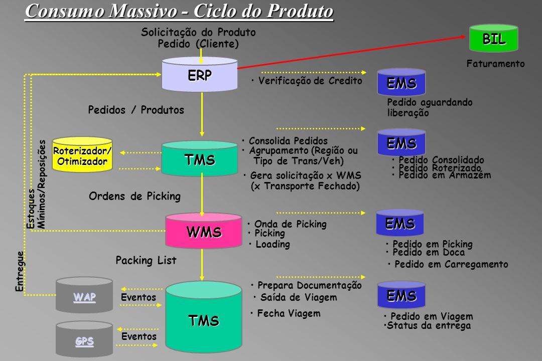 Consumo Massivo - Ciclo do Produto ERP Pedidos / Produtos TMS Verificação de Credito EMS Pedido aguardando liberação EMS Pedido Consolidado Pedido Roterizado Consolida Pedidos Agrupamento (Região ou Tipo de Trans/Veh) Gera solicitação x WMS (x Transporte Fechado) Pedido em Armazém WMS Ordens de Picking Onda de Picking Picking Loading Pedido em Picking Pedido em Doca Pedido em Carregamento TMS Saída de Viagem Packing List Pedido em Viagem WAP Eventos Status da entrega EMS Roterizador/Otimizador Solicitação do Produto Pedido (Cliente)BIL Faturamento Fecha Viagem Entregue Estoques Mínimos/Reposições EMS Prepara Documentação GPS Eventos