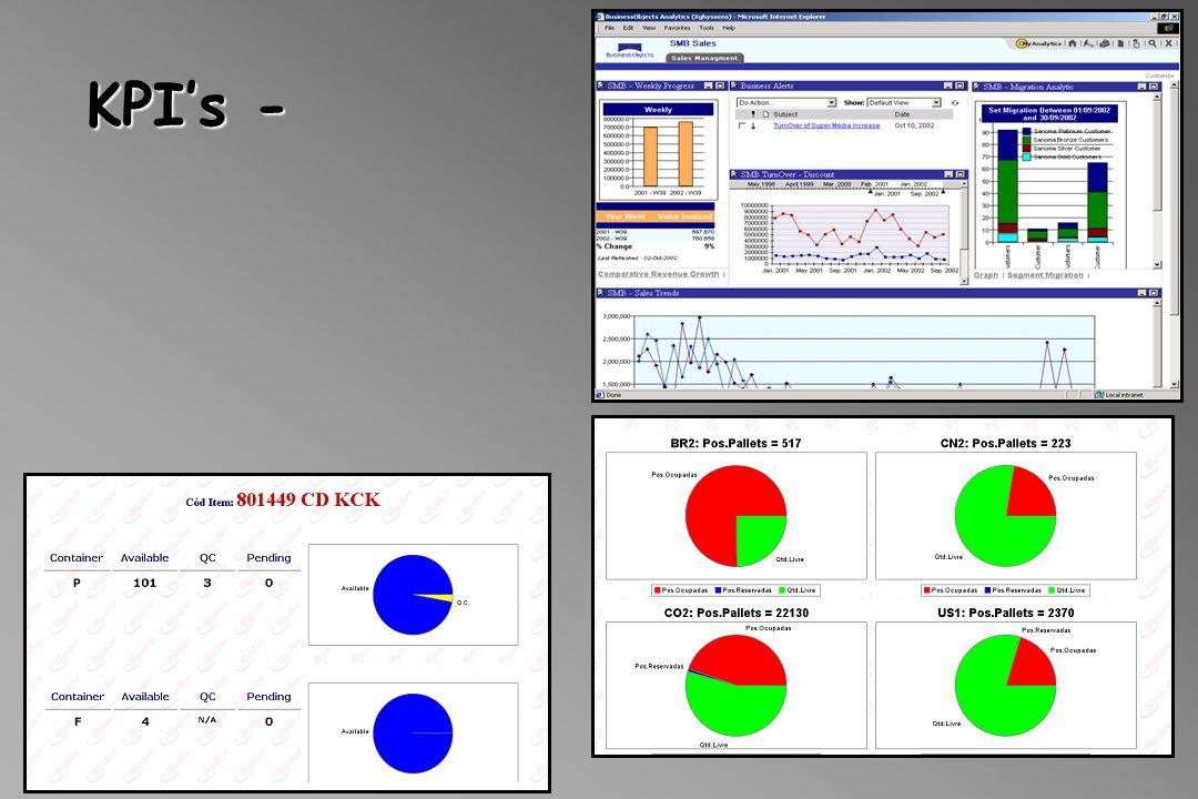 KPIs -
