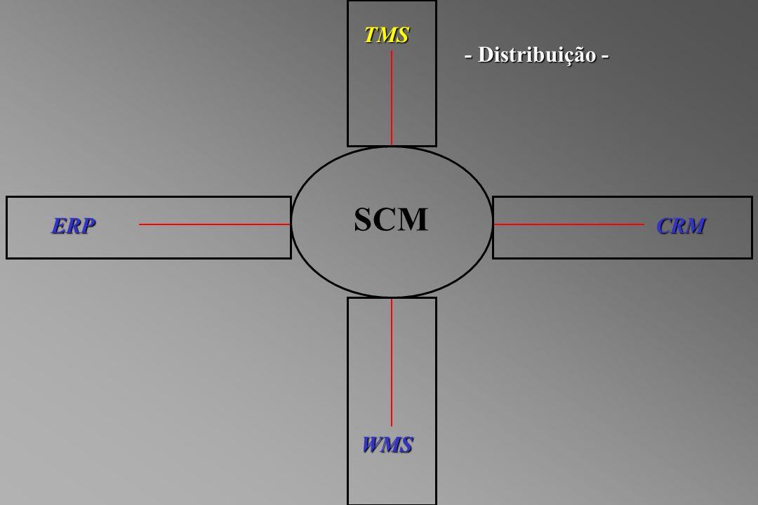 SCM WMS TMS ERPCRM - Distribuição -