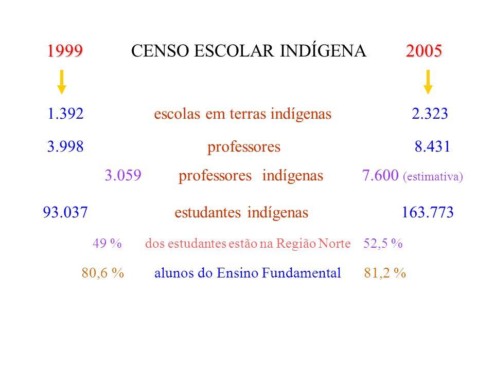 1 999 CENSO ESCOLAR INDÍGENA 2 005 1.392 escolas em terras indígenas 2.323 3.998 professores 8.431 3.059 professores indígenas 7.600 (estimativa) 93.0