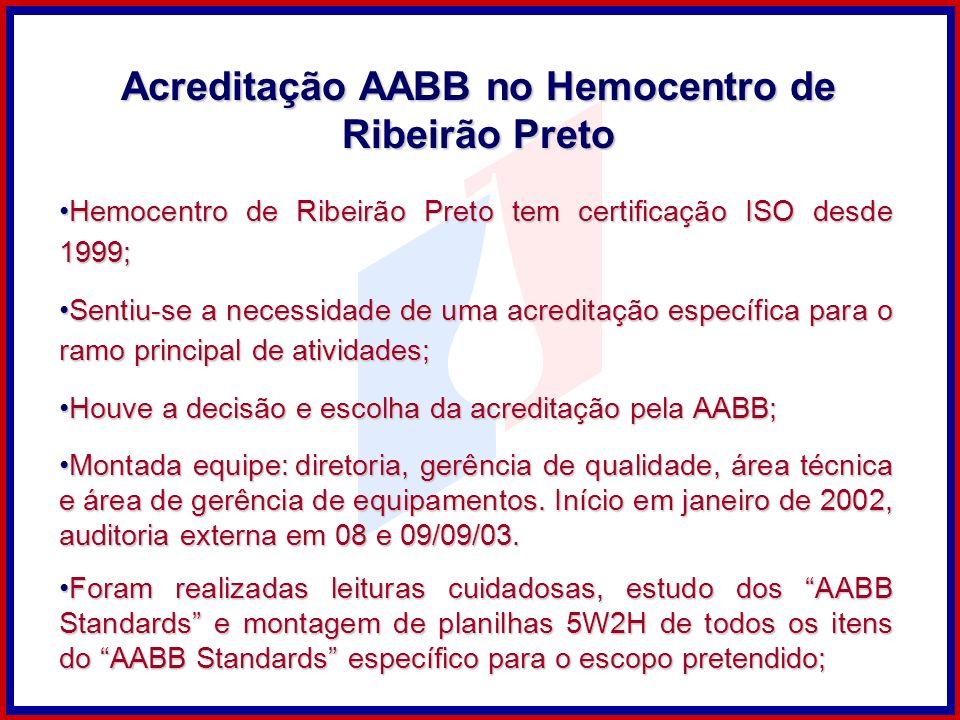 Hemocentro de Ribeirão Preto tem certificação ISO desde 1999;Hemocentro de Ribeirão Preto tem certificação ISO desde 1999; Sentiu-se a necessidade de